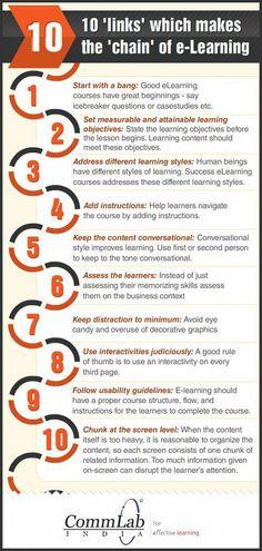 Τhe Chain of Successful eLearning Infographic presents 10 links that make the chain of e-Learning, to help improve your e-learning strategy significantly. E Learning, Learning Theory, Learning Courses, Learning Objectives, Blended Learning, Learning Styles, Importance Of Time Management, Instructional Design, Instructional Technology