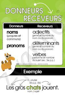 Donneurs & Receveurs