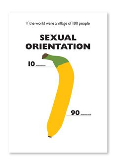 The World of 100 : »Sexual Orientation« by Toby Ng Design
