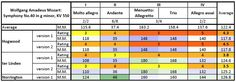 Mozart: Symphony No.40 in g minor, KV 550 —comparison table