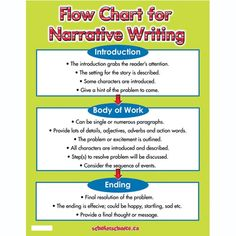 writing a narrative essay List of expository essay topics Expository Essay Topics, Teaching Narrative Writing, Writing Prompts Poetry, Personal Narrative Writing, Writing Prompts For Kids, Essay Prompts, Narrative Essay, Essay Writing Tips, Writing Workshop
