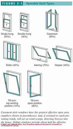 Types of windows beautiful spaces pinterest window for Different types of house windows