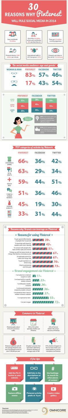 30 Reasons Why Pinterest Will Rule Social Media in 2014 [INFOGRAPHIC]