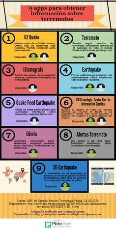 9 #apps para obtener información sobre terremotos. Fuente: Artículo del Diario ABC de España Sección #Tecnología 24-02-2014.