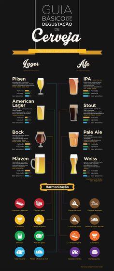 Infográfico feito para demonstrar alguns tipos de cervejas, algumas características e opções de harmonização