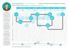 Experience Map, Customer Journey Mapping, How To Plan, Feelings, Learning, Studying, Teaching, Onderwijs