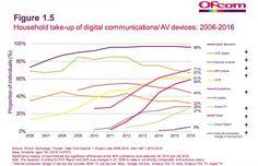 RT @BenedictEvans: UK tablet penetration now at 59%. Consoles trending down.
