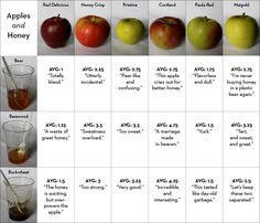 Tablet Magazine Picks the Best Apples and Honey to Help You Have a Sweet New Year this Rosh Hashanah – Tablet Magazine