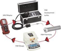 FSM pormérő rendszer: A 3 modulos finom pormérő melynek részei: 1. SPECTRAplus: a mérési folyamat irányító, 2. FSM-Koffer: a robusztus porgyűjtő készülék, 3. A nagy precizitású szárító és mérlegelő egység Electronics, Scale, Suitcase, Consumer Electronics