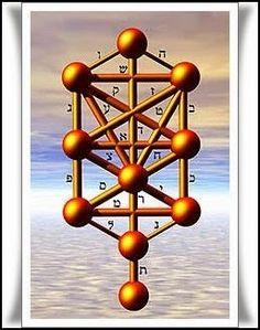 Las Revelaciones del Tarot: Los Diez Sefirot Cabala - Diagrama