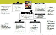 Napperon sur les 5 au quotidien Whole Brain Teaching, French Immersion, Daily 5, Cycle, School, Classroom Ideas, Word Study, Preschool Classroom, Readers Workshop