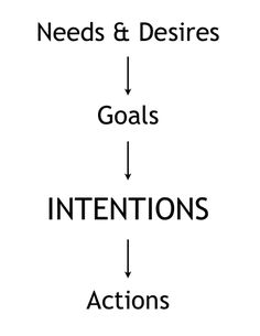 Intention is Key For Successful Communication