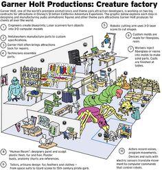 www.garner holt | Garner Holt Productions info graphic