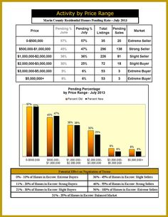 What's happening in Marin County? Find out the activity by price range for home pending rates for July 2013.  #realestateinfographics #realestateofmarincounty #marinrealestate