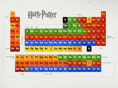Periodic table of Harry Potter characters.