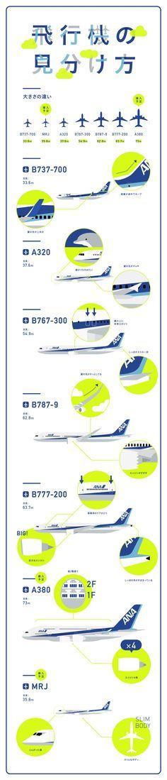 飛行機の見分け方|Infographics|ANA Travel & Lifehttps://www.ana.co.jp/travelandlife/infographics/vol17 意外とぱっと見で判別できてないから便利そう。