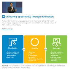 Unlocking opportunity through innovation #entrepreneur #IT