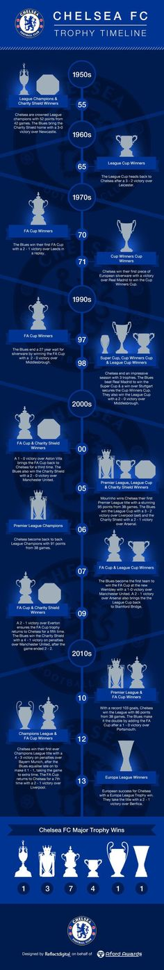 Chelsea FC trophy timeline as of January Chelsea Fans, Club Chelsea, Chelsea Football, Chelsea Players, Football Is Life, Football Soccer, Football Trophies, Chelsea Champions, Chelsea Fc Wallpaper