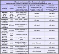 tabella termine minimo di conservazione / scadenza alimenti