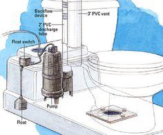 Upflushtoilet Com Saniflo Products Saniflo Upflush Toilet