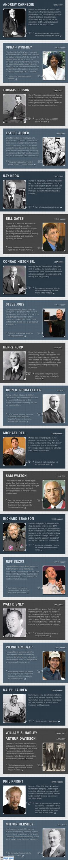 Top Entrepreneurs of the Last 100 Years
