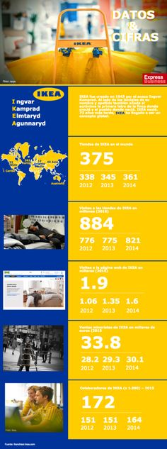 Datos & Cifras de Ikea