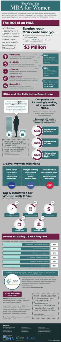 The Value of an MBA for Women #Infographic #MBA #Women #GradSchool