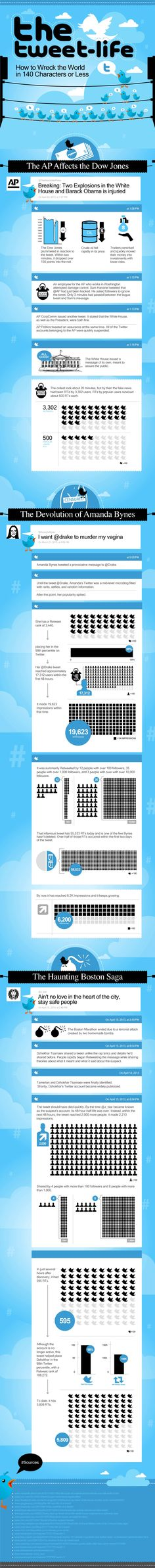 The Tweet Life [INFOGRAPHIC] - Social Media Explorer | #TheMarketingAutomationAlert