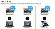 IBM aura déployé 100 000 Mac pour ses salariés dici la fin de lannée