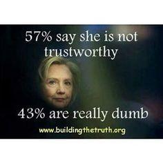 57% say she is not trustworthy . . .   Hillary Clinton