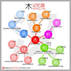 All about Chinese's 木 记忆图 MemoryMap