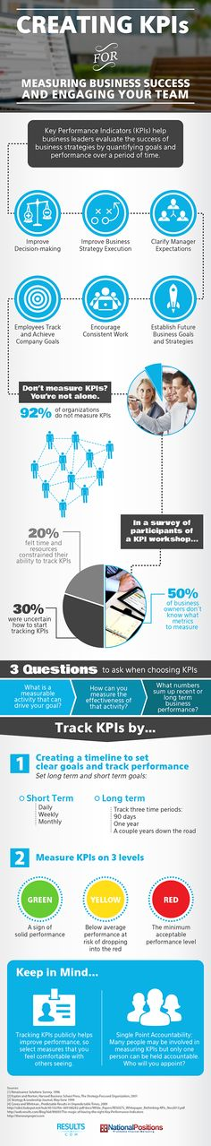 The KPI sniff test: improve employee engagement and performance - Infographic Place   KPIs allow you to set quantifiable goals that can be evaluated and measured. If done right, they can improve both engagement and performance.   #goalsetting and #KPI Experts Follow us now on Twitter @jamsovaluesmart and see the latest news on http://www.jamsovaluesmarter.com