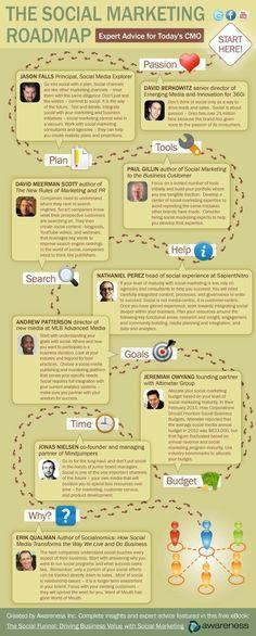 the social marketing roadmap #socialmarketing #Infografica #infographic, statistiche e spunti di riflessione. #diellegrafica