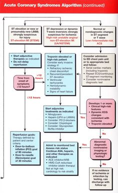 ACS: 2010 ACLS Guidelines & New Algorithms