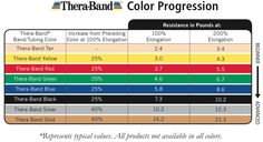 Thera-Band Color Progression Chart - Resistance bands are great for exercising.  Thera-Bands products come in different colors, each representing a different level of resistance.