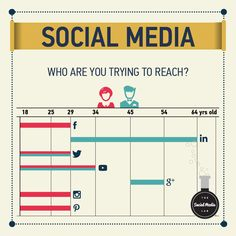 Who Are You Trying To Reach on Social Media Social Media Tips, Social Media Marketing, You Tried, Ads, Business, Store, Business Illustration