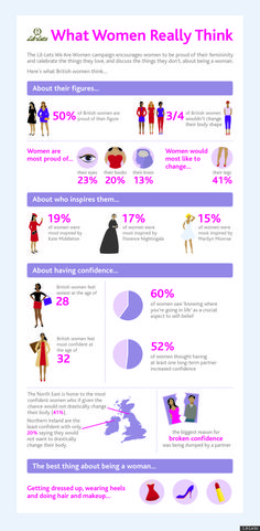 Sexiest Women Are 28, According To Study (INFOGRAPHIC)