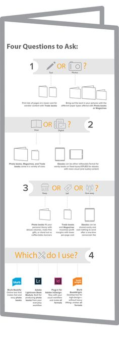 Confused about book formats? Not sure if you should make a Photo book, Trade book, Magazine, or ebook? This handy self-publishing infographic will help you out.