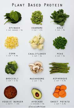 Dont forget that veggies have protein too! #thisismyyear #plantbased