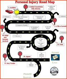Personal Injury Lawsuit Roadmap #PersonalInjury
