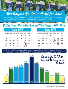 Check out our private Real Estate Mastermind for top realtors. Join of your RE friends. PS its free :) Top Days To List A Home For Sale. Real Estate Articles, Real Estate Information, Real Estate News, Selling Real Estate, Selling Home By Owner, Home Selling Tips, Selling Your House, Online Mortgage, Market Value