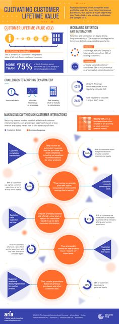 .http://www.inc.com/laura-montini/infographic/cultivating-customer-lifetime-value.html