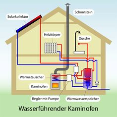Kaminofen wasserführend - Ofen wasserführend - Kaminofen mit Wasser Electrical Projects, Solar Projects, Fire Pit Grill, Hydronic Heating, Eco Buildings, Heating And Plumbing, Built In Ovens, Home Fireplace, Solar Water