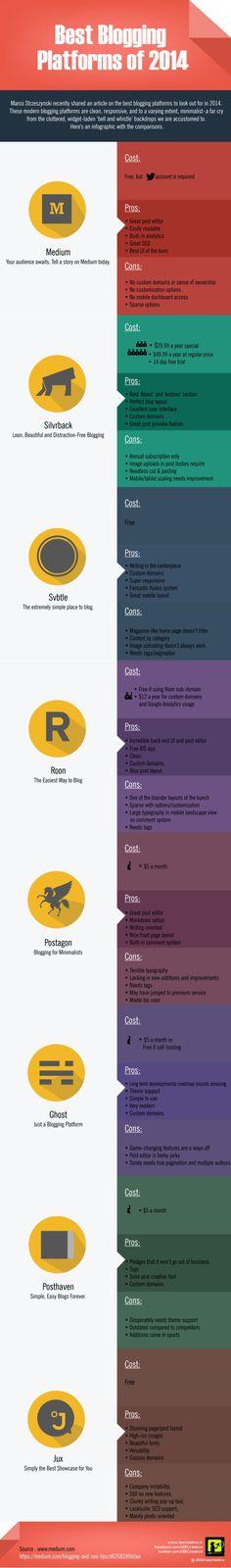 Best blogging platforms of 2014 #infographic #blogging