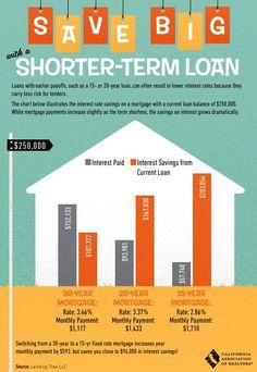 Why do a shorter-term home loan?