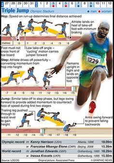 Olympics 2012 in infographics: Triple jump via @Matty Chuah Guardian