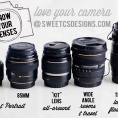 Know Your Lenses: DSLR
