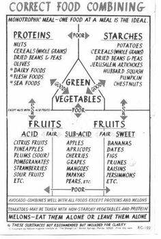 Another Good Food Combining Chart Raw Recipes T Healthy