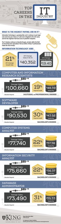 Top-paying IT careers. Remember these are AVERAGE salaries. Your salary offer could be higher or lower depending on the geographic location of the job. Career Choices, Job Career, Career Planning, Future Career, Career Success, Future Tech, Technology Careers, Stem Careers, Information Technology
