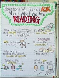Questions to ask about what we are reading....should add some critical literacy questions also  Absolutely should add the critical thinking questions.  Especially if schools use Accelerated Reader programs, students tend to have lots of books they have read but not a lot they can analyze or evaluate.  this really hurts them in high school lit classes.